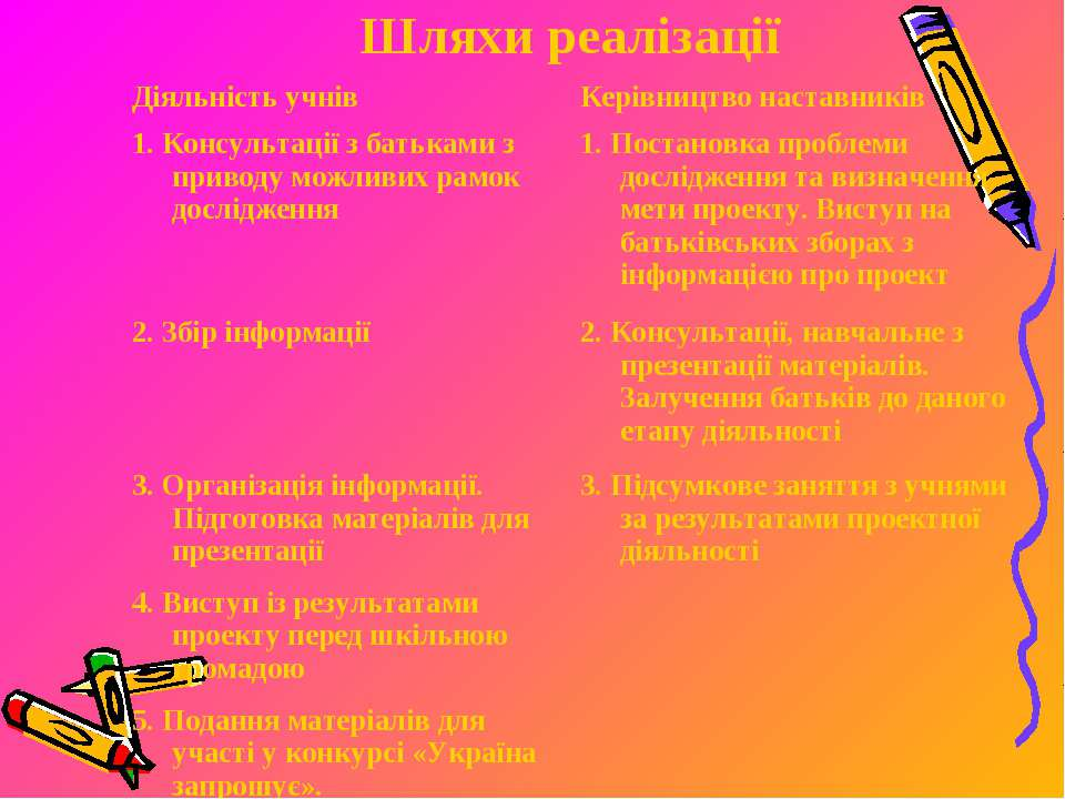 Шляхи реалізації Діяльність учнів Керівництво наставників 1. Консультації з б...