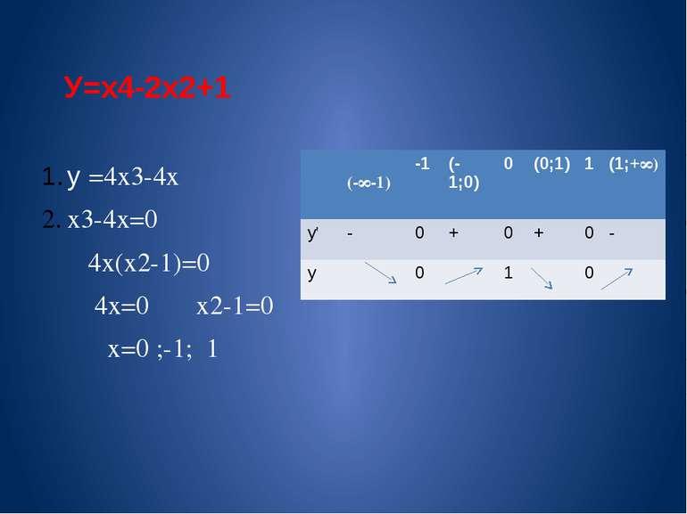 У=х4-2х2+1 у΄=4х3-4х х3-4х=0 4х(х2-1)=0 4х=0 х2-1=0 х=0 ;-1; 1 (-∞-1) -1 (-1;...