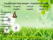 Характеристика вищих спорових рослин Таблиця заповнюється в разі не заповненн...