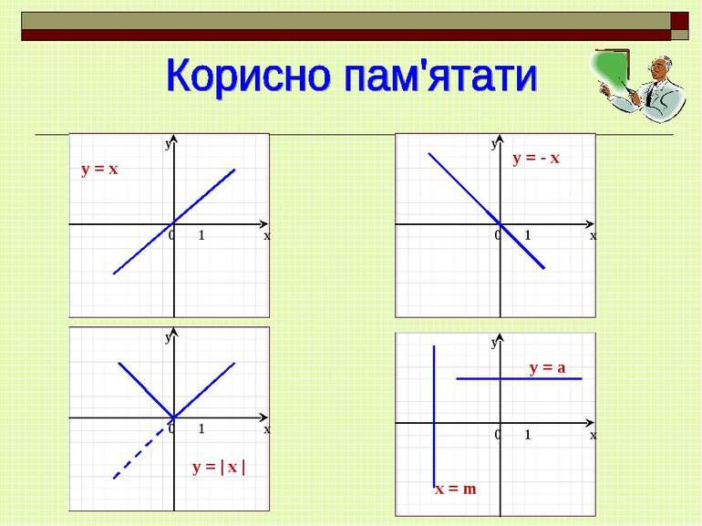 y = x y = - x y = | x | y = a x = m