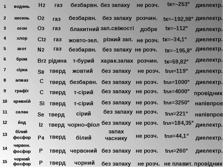 Н2 газ безбарвн. без запаху не розч. tк=–192,98° диелектр. газ безбарвн. без ...
