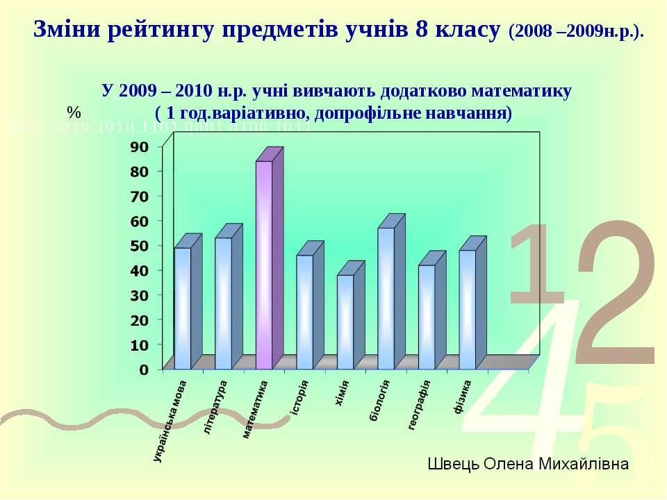 Зміни рейтингу предметів учнів 8 класу (2008 –2009н.р.). У 2009 – 2010 н.р. у...