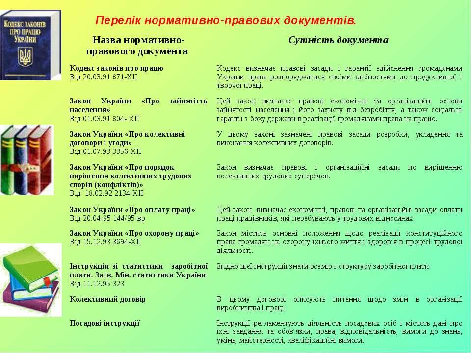 Перелік нормативно-правових документів. Назва нормативно-правового документа ...