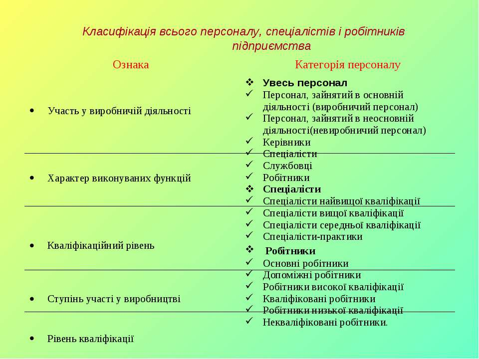 Класифікація всього персоналу, спеціалістів і робітників підприємства Ознака ...