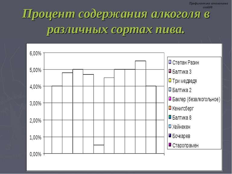 Процент содержания алкоголя в различных сортах пива. Профилактика алкоголизма...