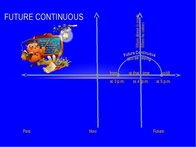 from at that time to/till at 3 p.m. at 4 p.m. at 5 p.m. Past Now Future FUTUR...