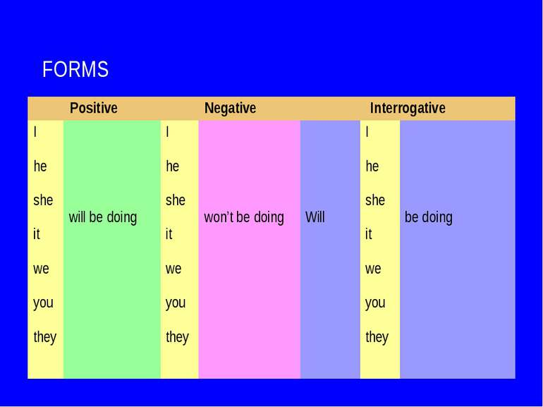 FORMS Positive Negative Interrogative I he she it we you they will be doing I...