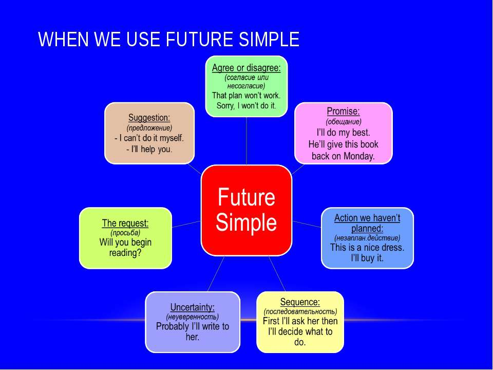 WHEN WE USE FUTURE SIMPLE