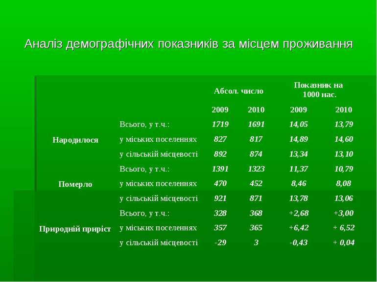 Аналіз демографічних показників за місцем проживання