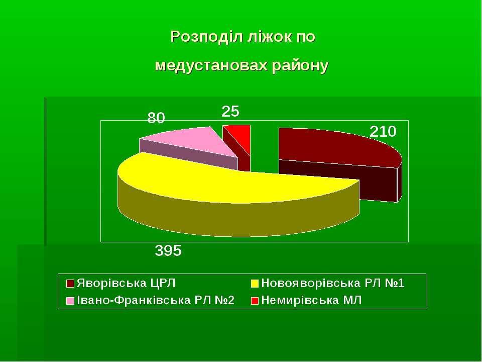 Розподіл ліжок по медустановах району