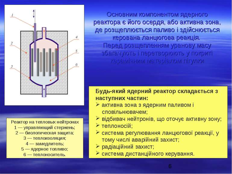 Основним компонентом ядерного реактора є його осердя, або активна зона, де ро...