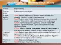 * Презентації Кравчук Г.Т. * Виділення об'єктів електронної таблиці Об'єкт Сп...