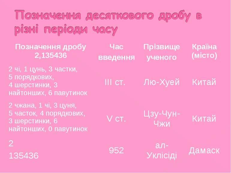 Позначення дробу 2,135436 Час введення Прізвище ученого Країна (місто) 2 чі, ...