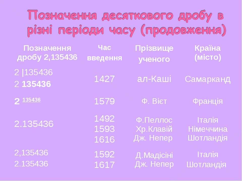 Позначення дробу 2,135436 Час введення Прізвище ученого Країна (місто) 2 |135...
