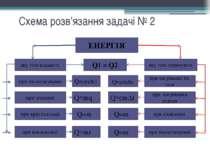 Схема розв'язання задачі № 2 ЕНЕРГІЯ яку тіла віддають яку тіла отримують при...
