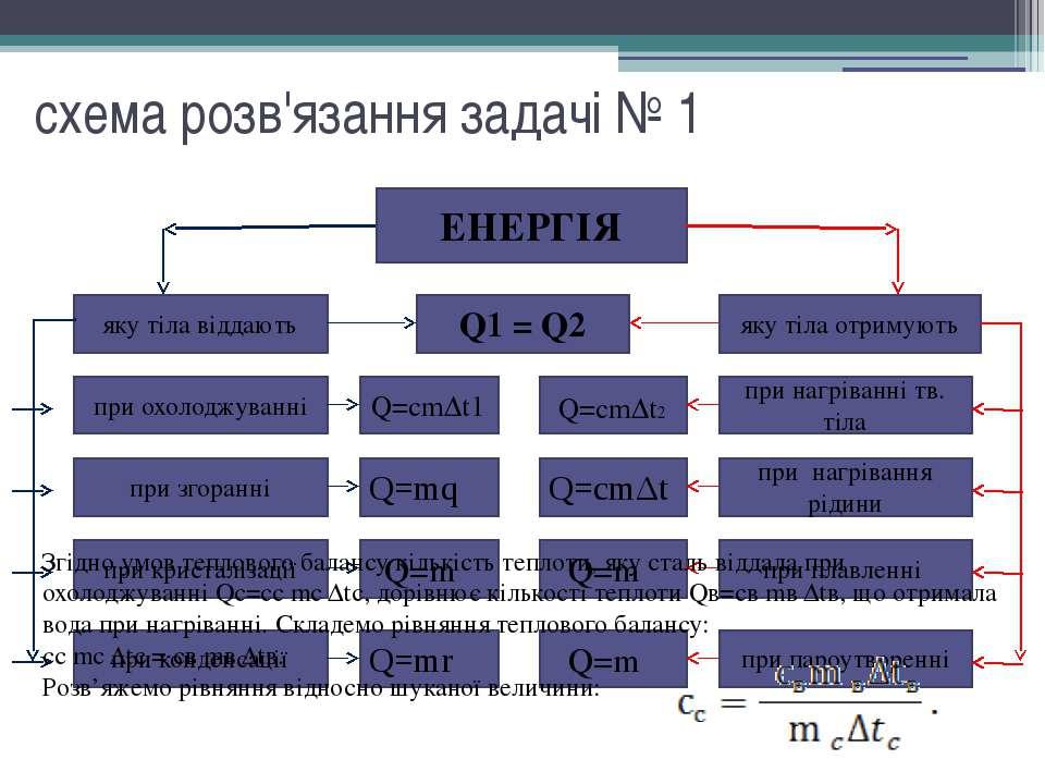 схема розв'язання задачі № 1 ЕНЕРГІЯ яку тіла віддають яку тіла отримують при...