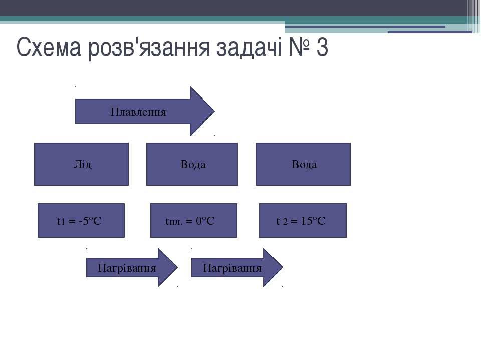 Схема розв'язання задачі № 3 Плавлення Лід Вода Вода t1 = -5°С tпл. = 0°С t 2...