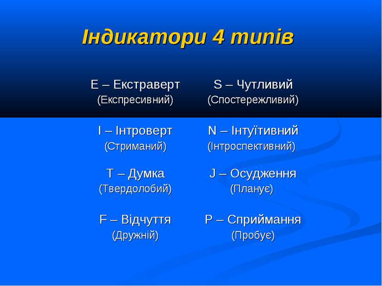 Індикатори 4 типів