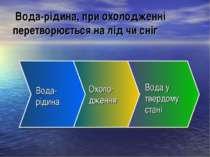 Вода-рідина, при охолодженні перетворюється на лід чи сніг Охоло- дження Вода...
