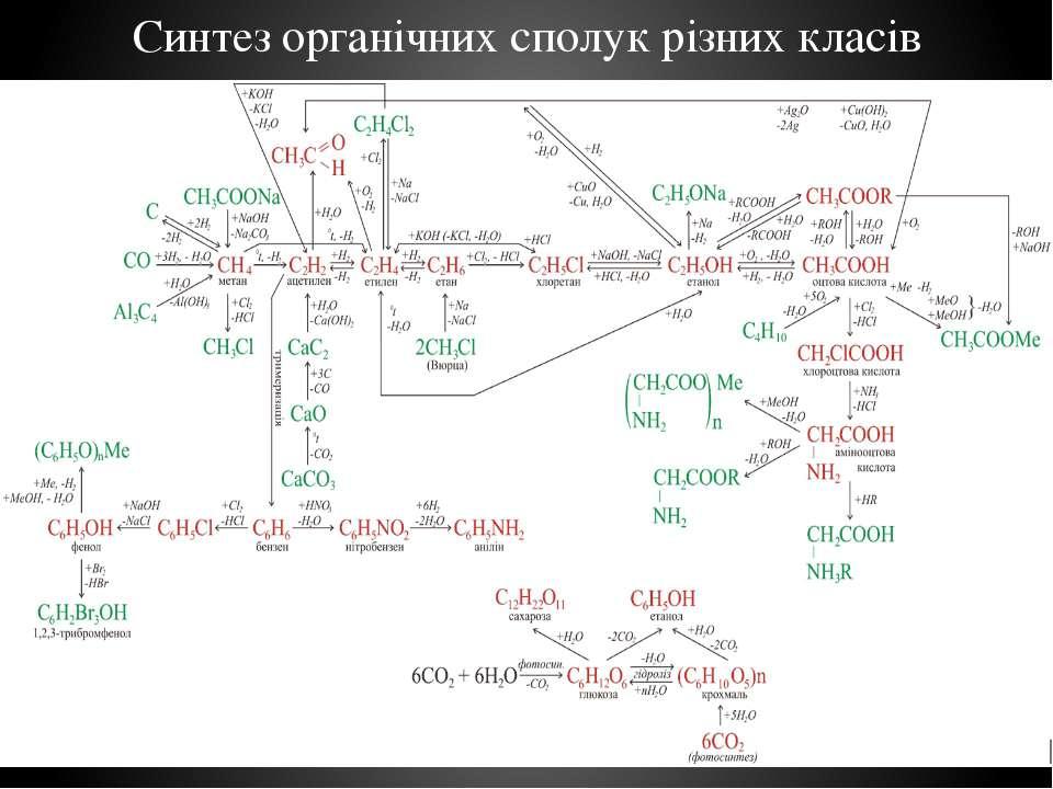 Синтез органічних сполук різних класів
