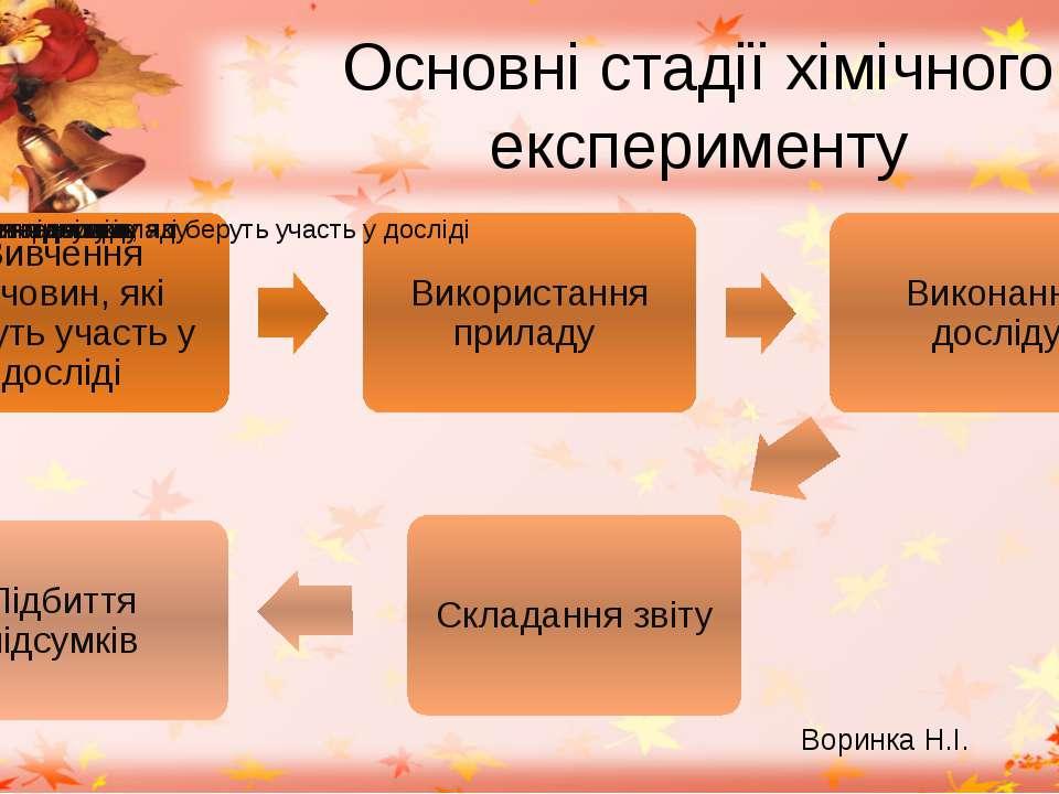 Основні стадії хімічного експерименту Воринка Н.І.