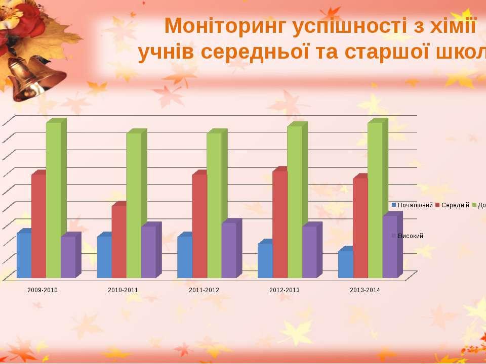 Моніторинг успішності з хімії учнів середньої та старшої школи