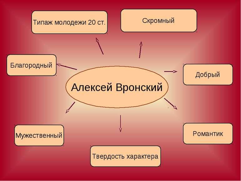 Алексей Вронский Благородный Добрый Типаж молодежи 20 ст. Твердость характера...
