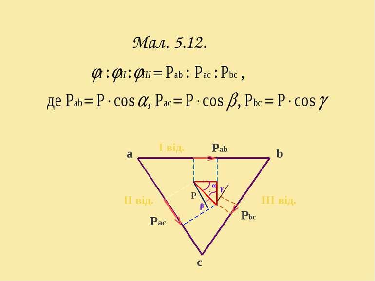Мал. 5.12. a b c Pab Pbc Pac І від. ІІ від. ІIІ від. β P γ α