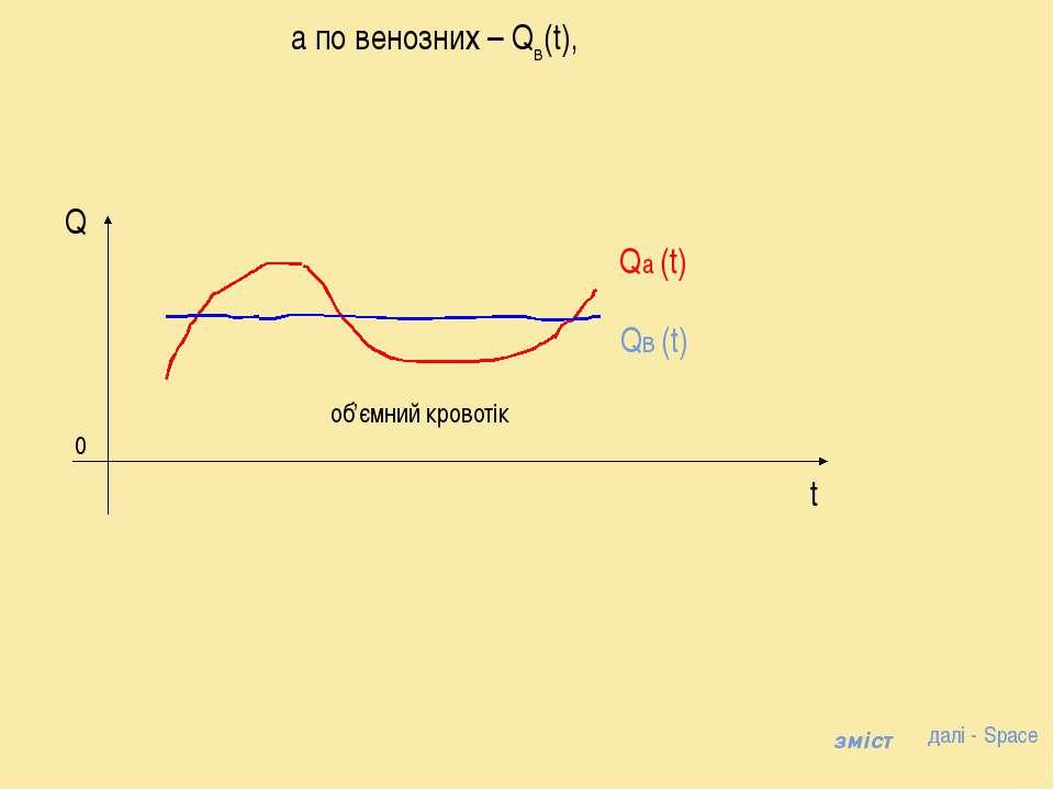 а по венозних – Qв(t), Qв (t) об'ємний кровотік далі - Space зміст