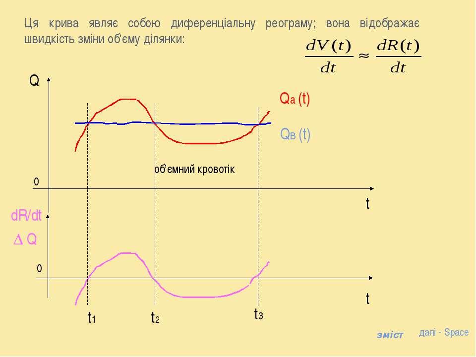 об'ємний кровотік dR/dt Q далі - Space зміст Ця крива являє собою диференціал...