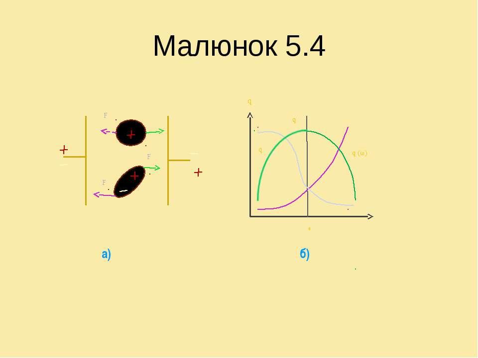 Малюнок 5.4 F F F q ω ω0 q q q (ω) a) б)