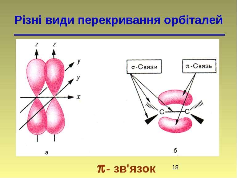 Різні види перекривання орбіталей - зв'язок