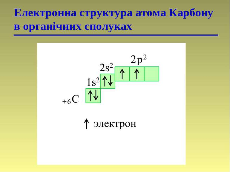 Електронна структура атома Карбону в органічних сполуках