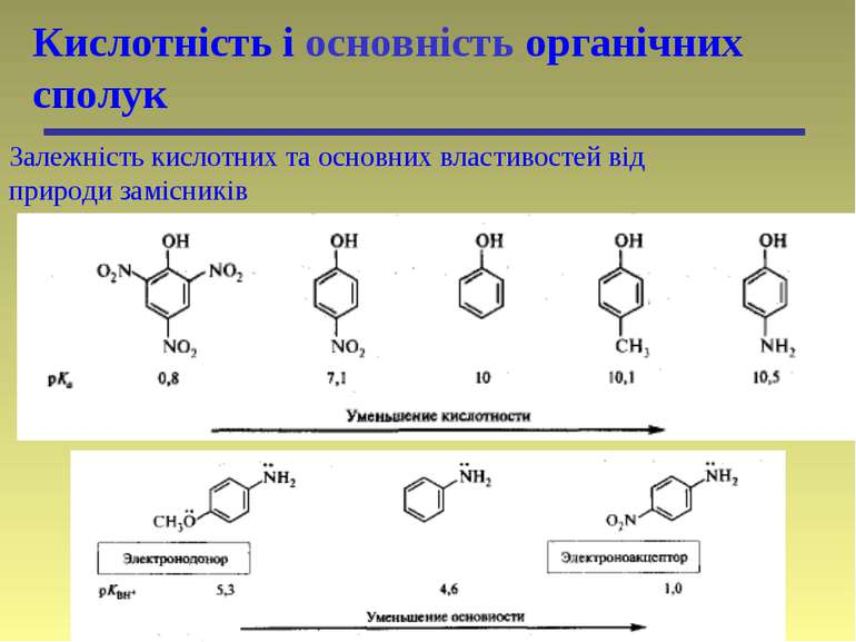 Кислотність і основність органічних сполук Залежність кислотних та основних в...