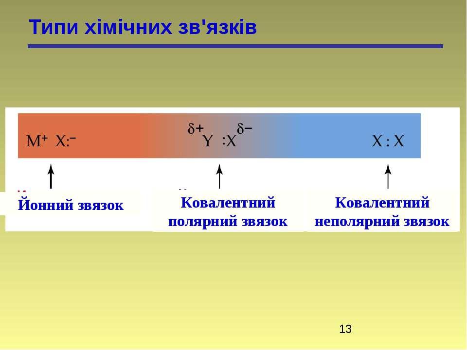 Типи хімічних зв'язків Йонний звязок Ковалентний полярний звязок Ковалентний ...