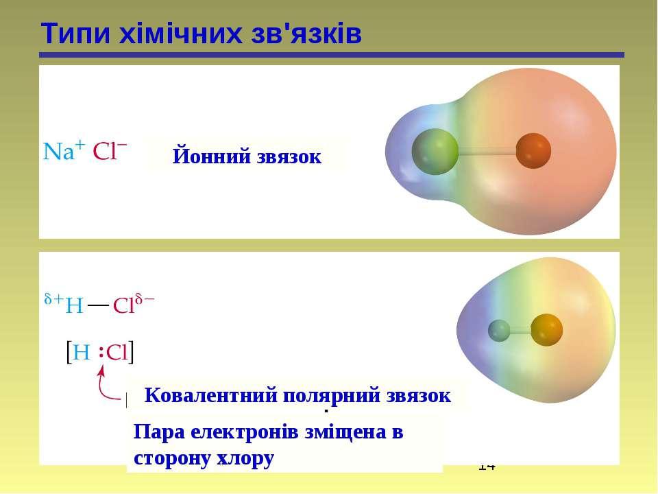 Типи хімічних зв'язків Йонний звязок Ковалентний полярний звязок Пара електро...