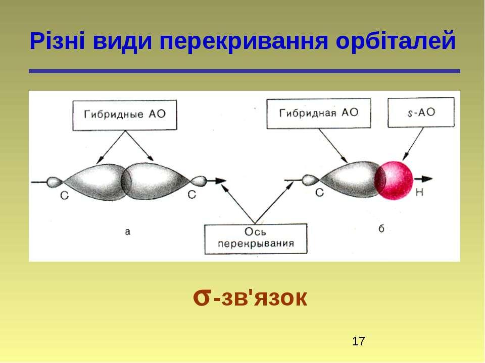 Різні види перекривання орбіталей -зв'язок