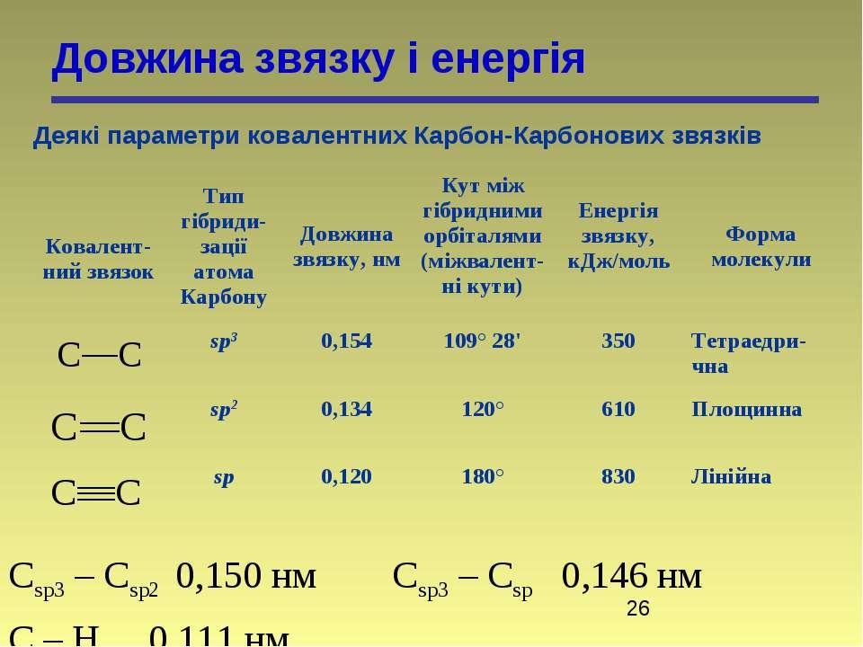 Довжина звязку і енергія Деякі параметри ковалентних Карбон-Карбонових звязкі...