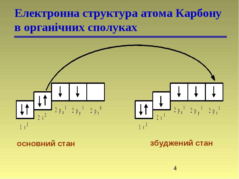 Електронна структура атома Карбону в органічних сполуках основний стан збудже...