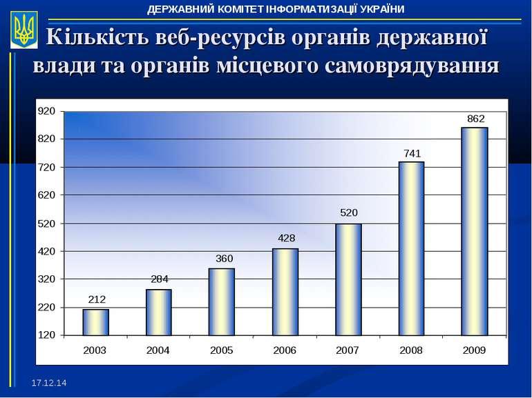 * Кількість веб-ресурсів органів державної влади та органів місцевого самовря...