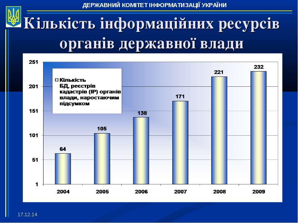 * Кількість інформаційних ресурсів органів державної влади