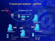 SDH Cisco 3725/2651XM Catalyst 3550 Региональный узел Cisco 7200 или 3745 CRY...