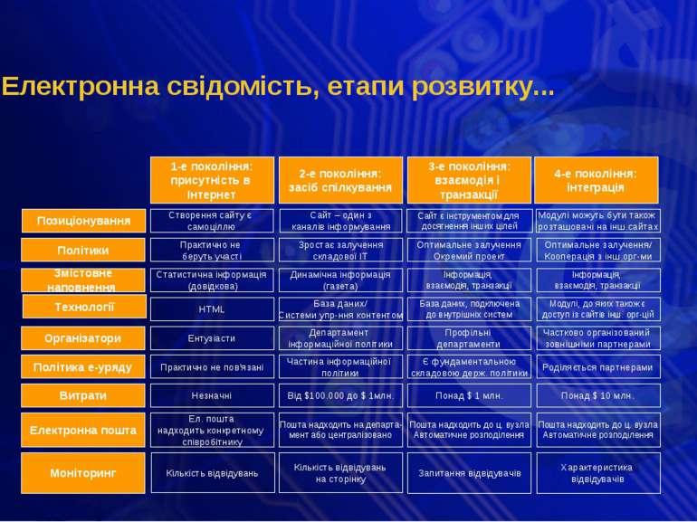 Електронна свідомість, етапи розвитку... Політики 1-е покоління: присутність ...