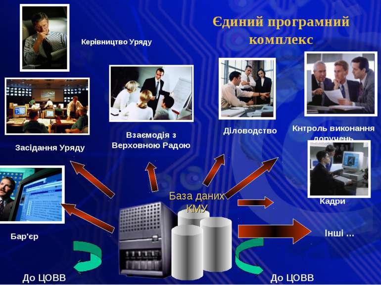 Єдиний програмний комплекс Керівництво Уряду База даних КМУ До ЦОВВ До ЦОВВ І...