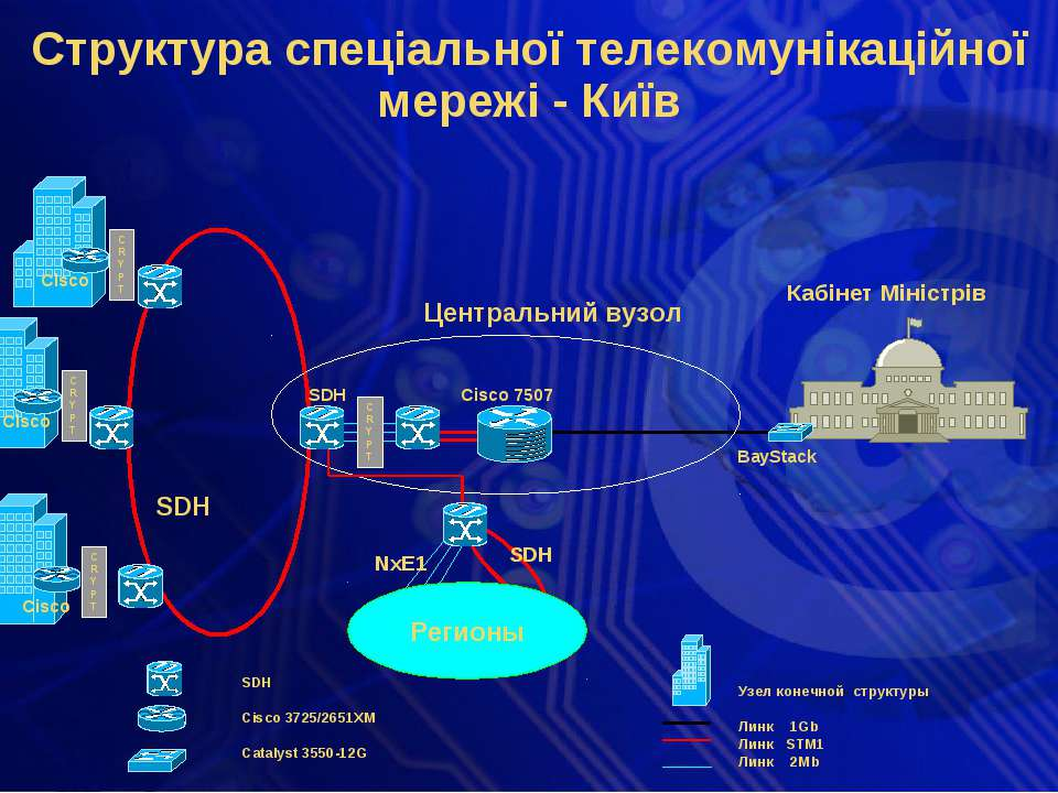 Узел конечной структуры Линк 1Gb Линк STM1 Линк 2Mb SDH Cisco 3725/2651XM Cat...