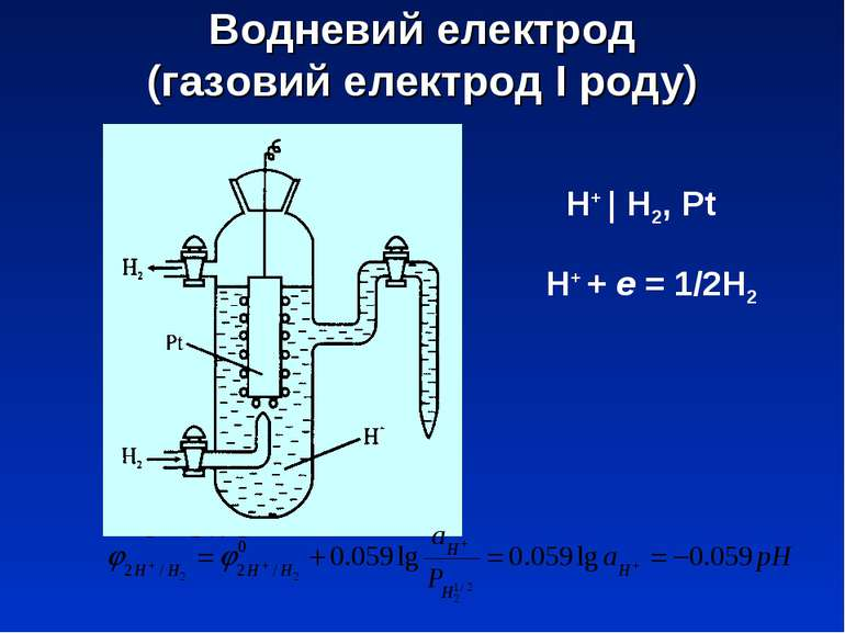 Водневий електрод (газовий електрод І роду) Н+ | Н2, Pt Н+ + e = 1/2Н2