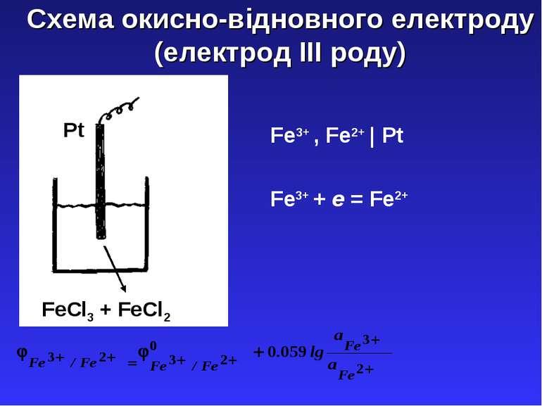 Схема окисно-відновного електроду (електрод ІІІ роду) Pt FeCl3 + FeCl2 Fe3+ ,...