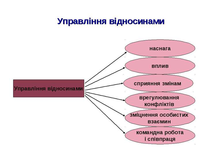 Управління відносинами Управління відносинами вплив сприяння змінам врегулюва...