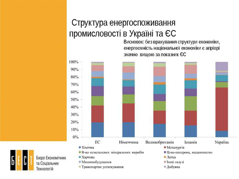 Висновок: без врахування структури економіки, енергоємність національної екон...