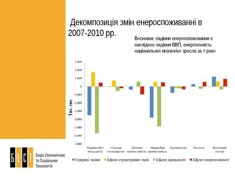 Висновок: падіння енергоспоживання є наслідком падіння ВВП, енергоємність нац...